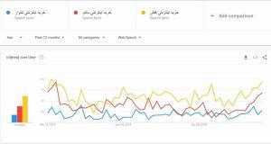 انتخاب و مقایسه کلمه کلیدی برای رپورتاژ آگهی