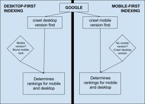 الگوریتم موبایل گوگل mobile first index