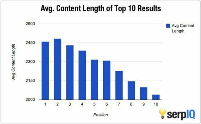 مقایسه تعداد کلمات هر صفحه با جایگاه آن در گوگل