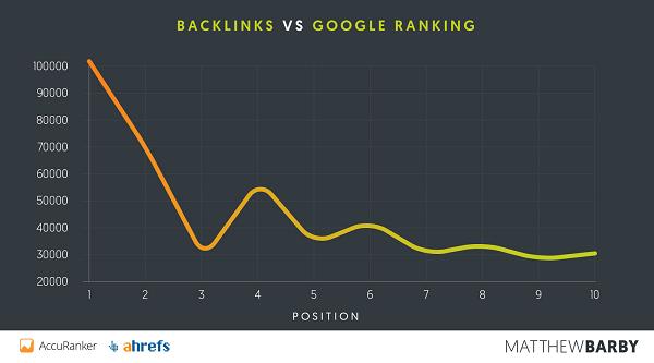مقایسه جایگاه سایت ها در نتایج گوگل و تعداد بک لینک ها