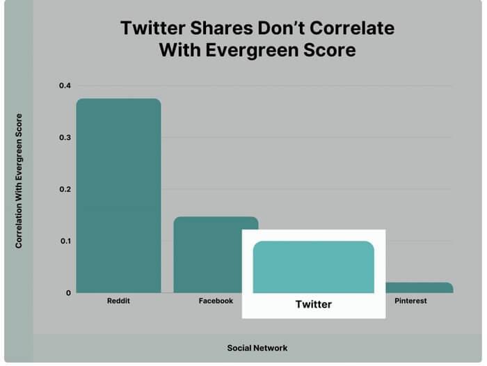سهم توییتر در محتوای همیشه سبز
