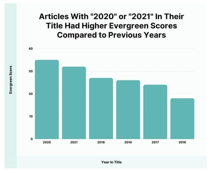 مقایسه محتوایی با عناوین 2021 و 2020